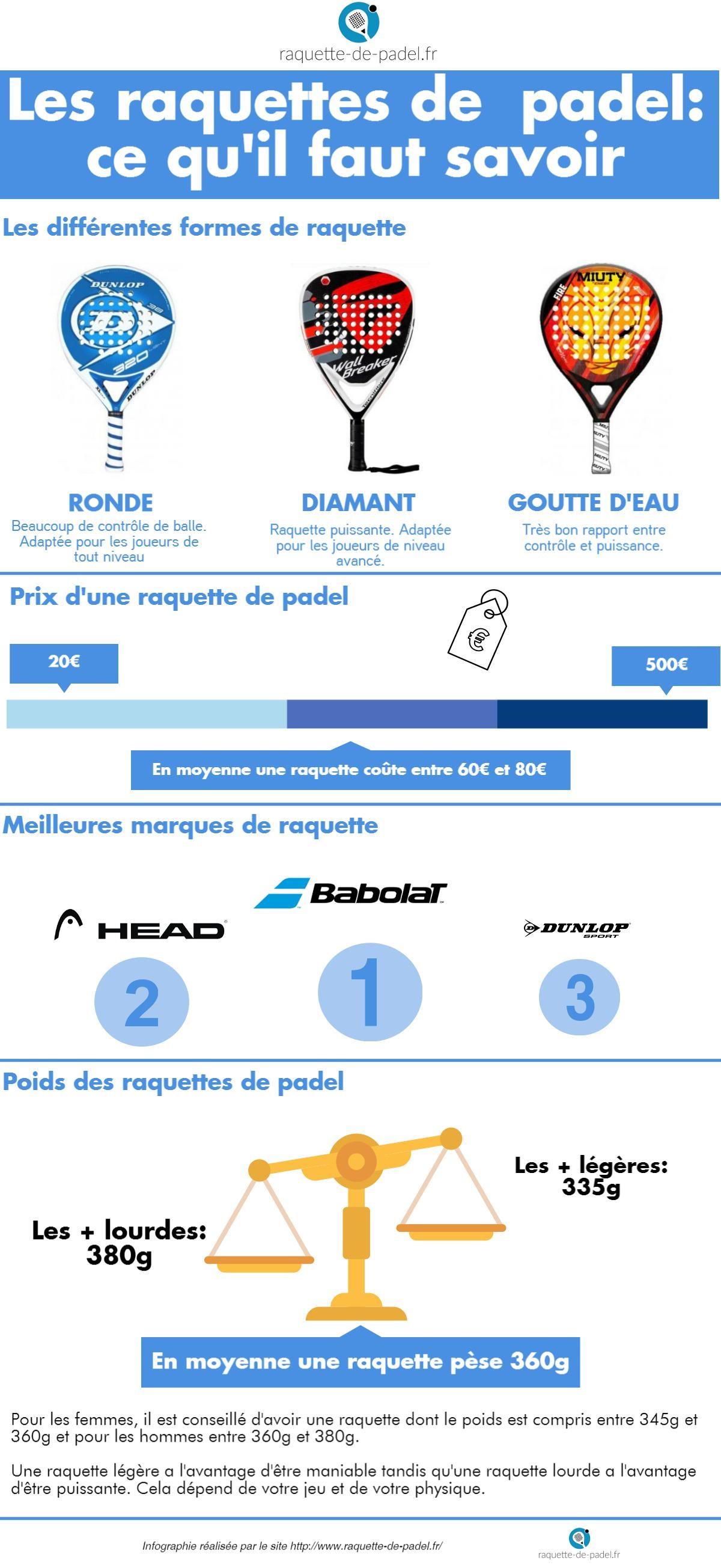 infographie raquettes de padel